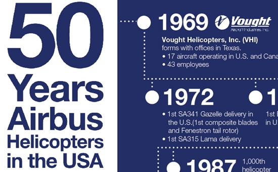 Airbus Helicopters 50th Anniversary Infographic