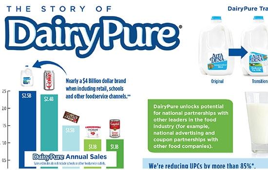 Dean Foods - Corporate Infographics